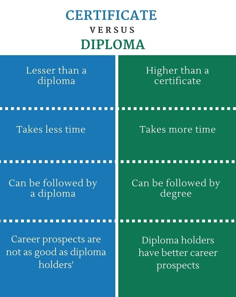 Difference-Between-Certificate-and-Diploma-infographic
