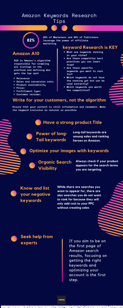 Expert Amazon Keywords Research Tips to Increased Sales and Rankings